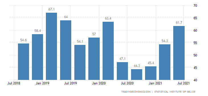 Belize GDP From Transport