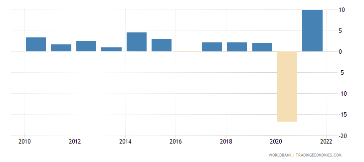 belize gdp growth annual percent 2010 wb data