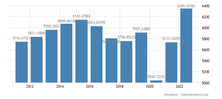 belize gdp per capita constant 2000 us dollar wb data