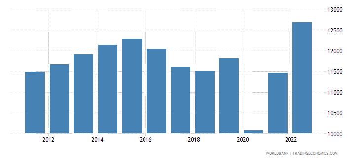belize gdp per capita constant lcu wb data