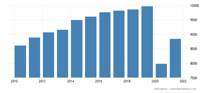 belize gdp per capita current lcu wb data