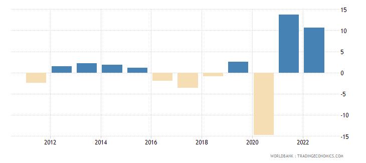 belize gdp per capita growth annual percent wb data