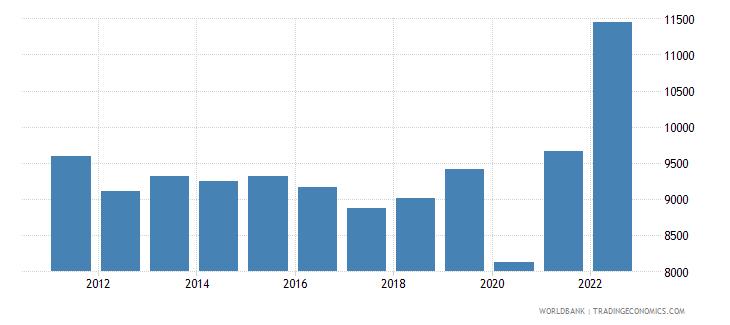 belize gdp per capita ppp us dollar wb data