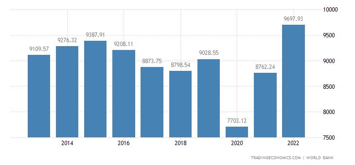 Belize GDP per Capita PPP