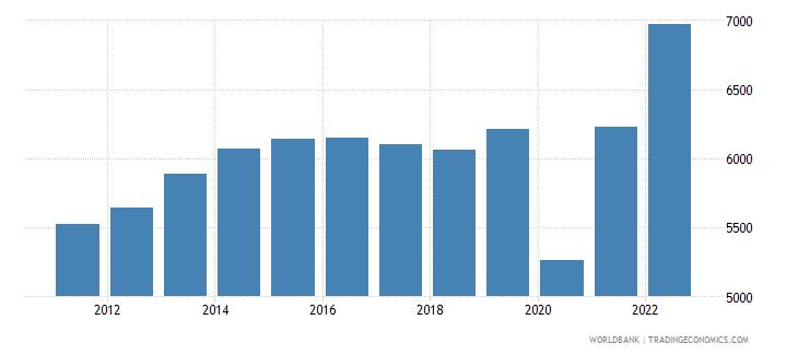 belize gdp per capita us dollar wb data