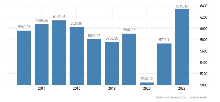 Belize GDP per capita