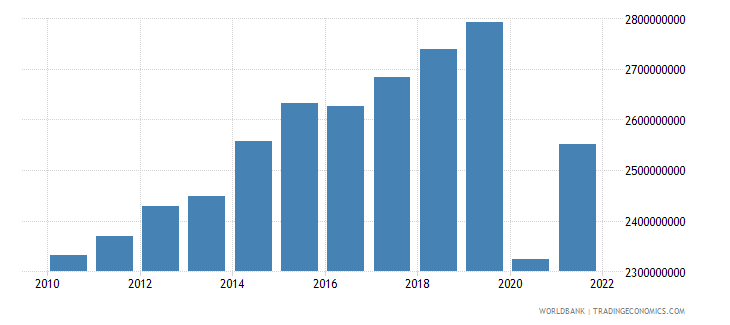 belize gdp ppp constant 2005 international dollar wb data