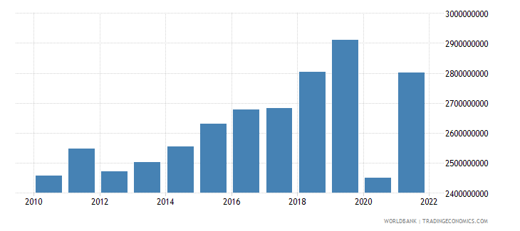 belize gdp ppp us dollar wb data