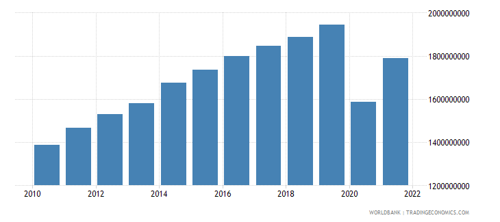 belize gdp us dollar wb data