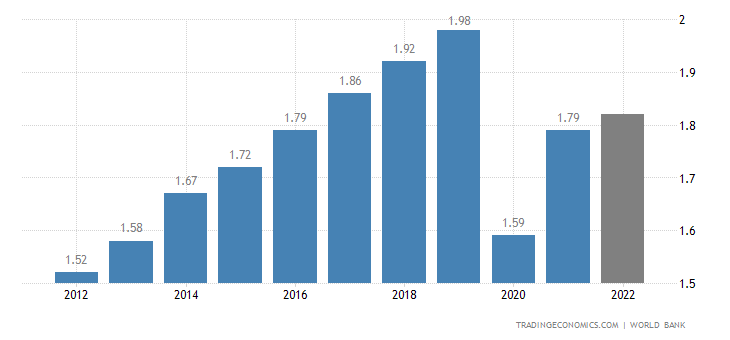 Belize GDP