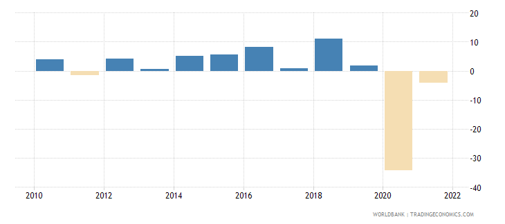 belize general government final consumption expenditure annual percent growth wb data