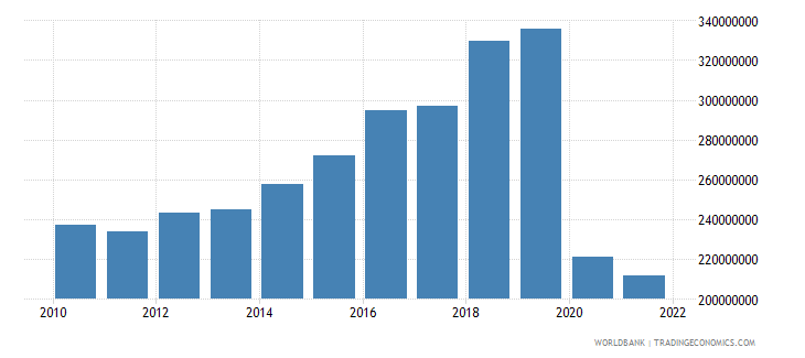 belize general government final consumption expenditure constant 2000 us dollar wb data