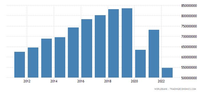 belize general government final consumption expenditure constant lcu wb data