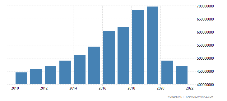 belize general government final consumption expenditure current lcu wb data