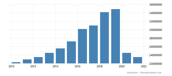 belize general government final consumption expenditure us dollar wb data