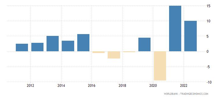 belize gni growth annual percent wb data