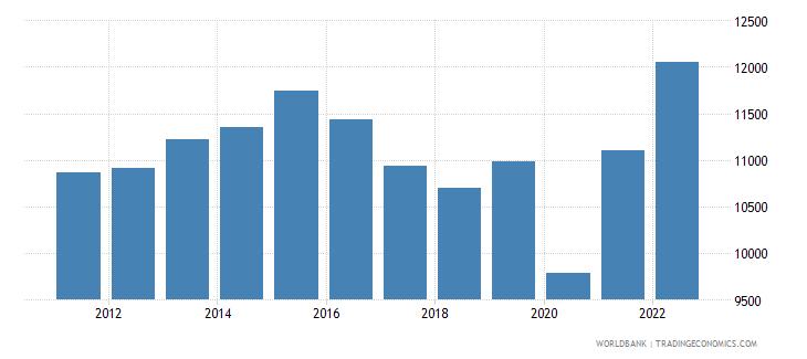 belize gni per capita constant lcu wb data