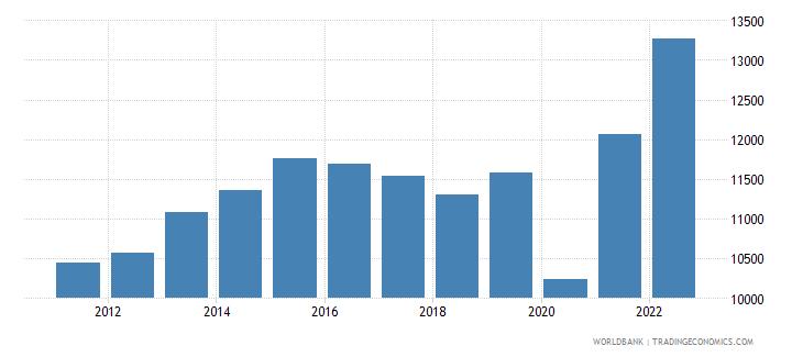 belize gni per capita current lcu wb data
