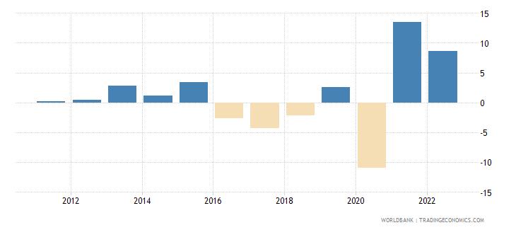 belize gni per capita growth annual percent wb data