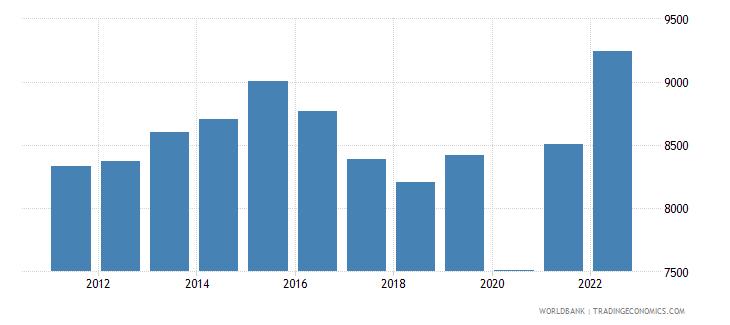 belize gni per capita ppp constant 2011 international $ wb data