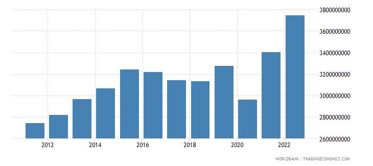 belize gni ppp constant 2011 international $ wb data