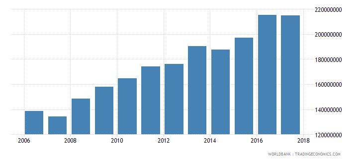 belize goods and services expense current lcu wb data