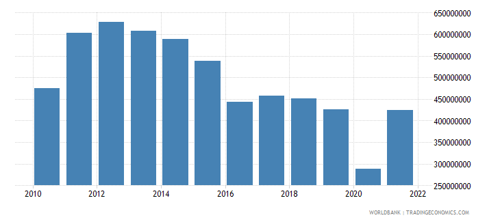 belize goods exports bop us dollar wb data