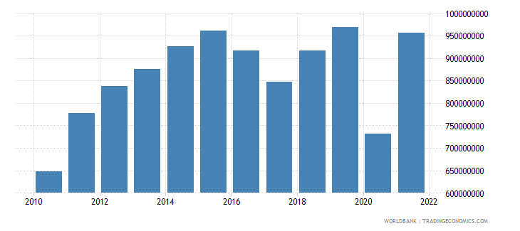 belize goods imports bop us dollar wb data