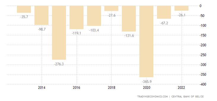 Belize Government Budget Value