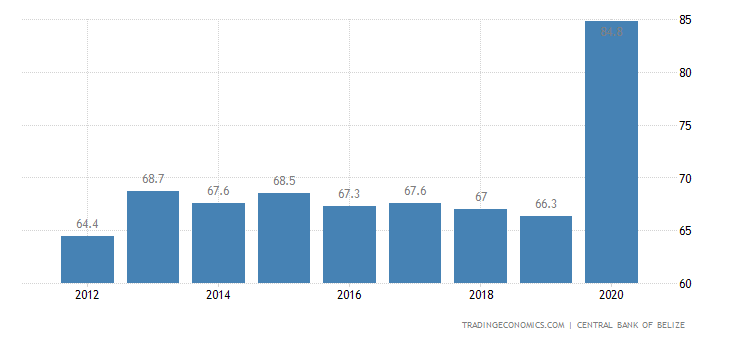 Belize Government Debt to GDP