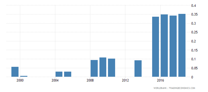belize government expenditure on pre primary education as percent of gdp percent wb data