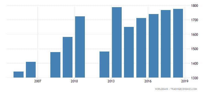belize government expenditure per lower secondary student constant ppp$ wb data
