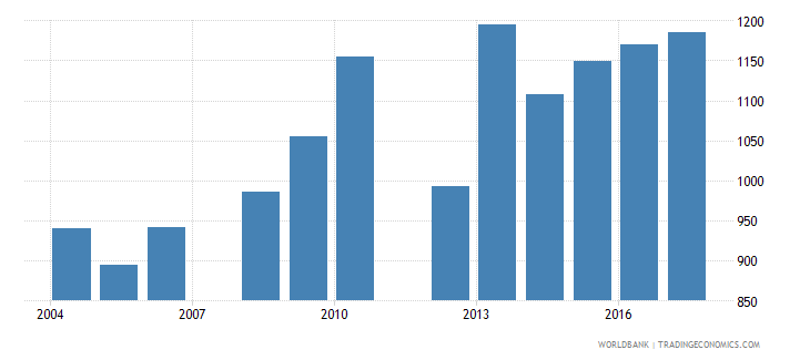 belize government expenditure per lower secondary student constant us$ wb data