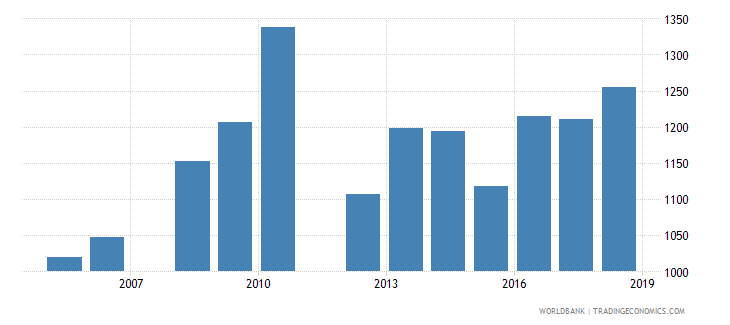 belize government expenditure per primary student constant ppp$ wb data