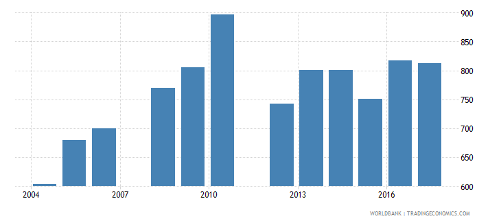 belize government expenditure per primary student constant us$ wb data