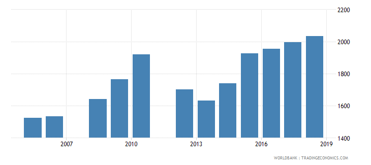 belize government expenditure per secondary student constant ppp$ wb data