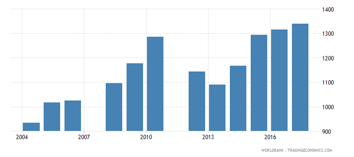 belize government expenditure per secondary student constant us$ wb data