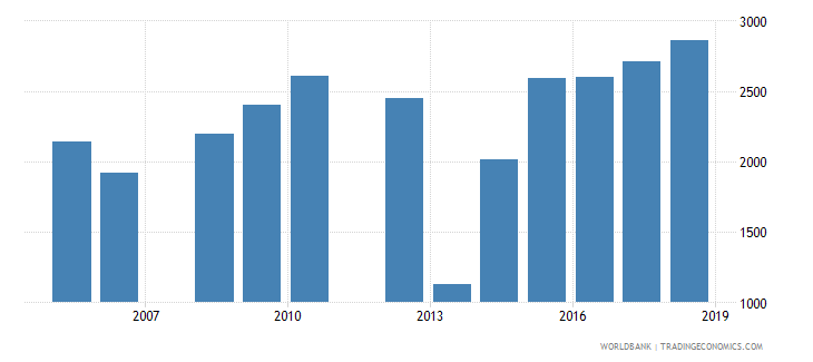 belize government expenditure per upper secondary student constant ppp$ wb data