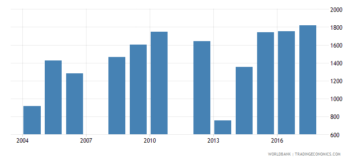 belize government expenditure per upper secondary student constant us$ wb data