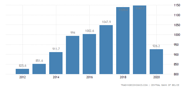 Belize Government Revenues