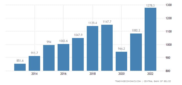 Belize Government Revenues