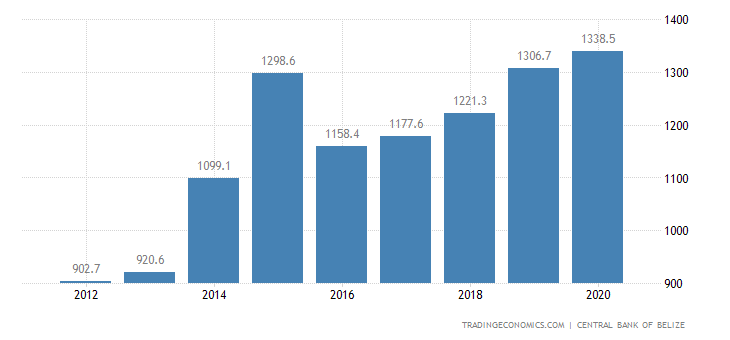 Belize Government Spending