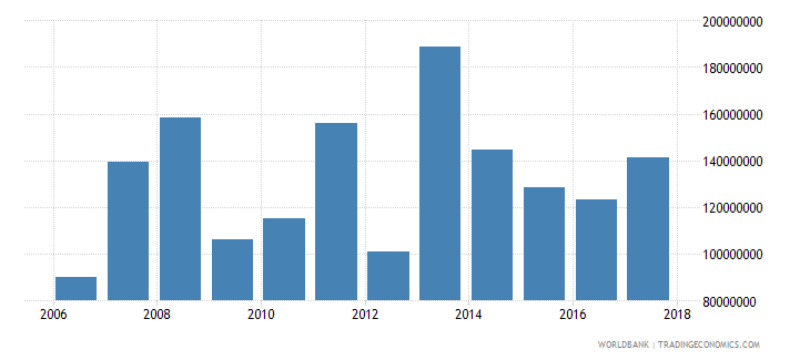 belize grants and other revenue current lcu wb data