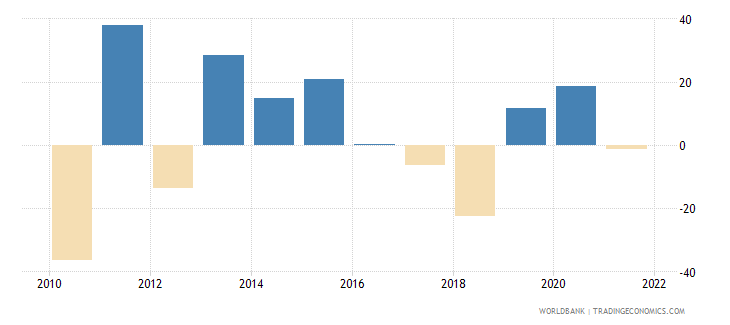 belize gross capital formation annual percent growth wb data