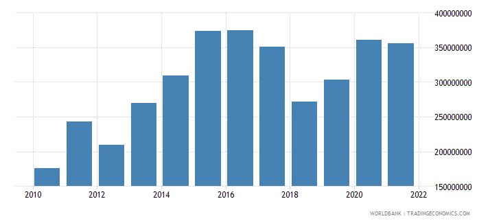 belize gross capital formation constant 2000 us dollar wb data