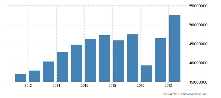 belize gross domestic income constant lcu wb data
