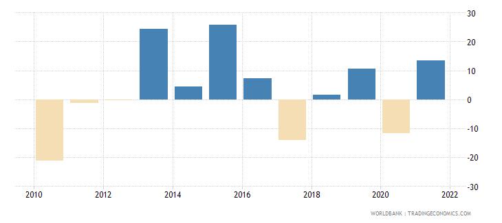 belize gross fixed capital formation annual percent growth wb data