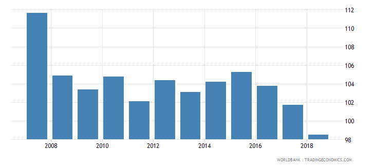 belize gross intake rate in grade 1 total percent of relevant age group wb data