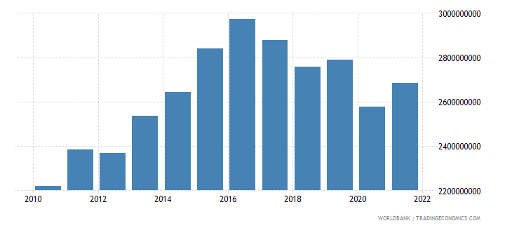 belize gross national expenditure constant lcu wb data