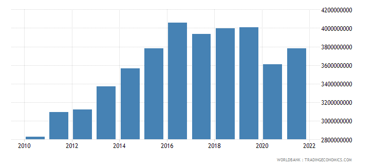 belize gross national expenditure current lcu wb data